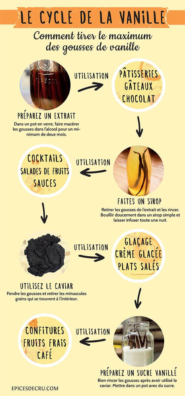 Le Cycle De La Vanille Final